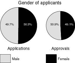 civil law legal aid scheme application queensland